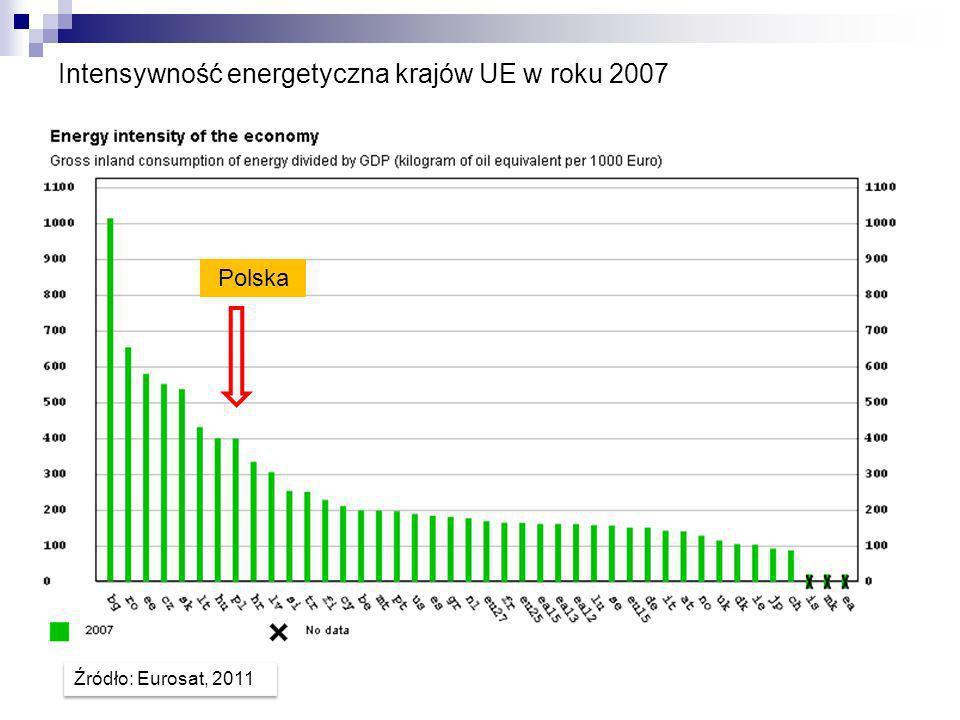 Intensywność energetyczna krajów UE w roku 2007 Polska Źródło: Eurosat, 2011