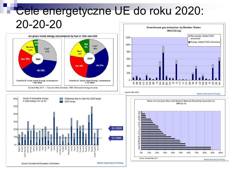 Cele energetyczne UE do roku 2020: 20-20-20