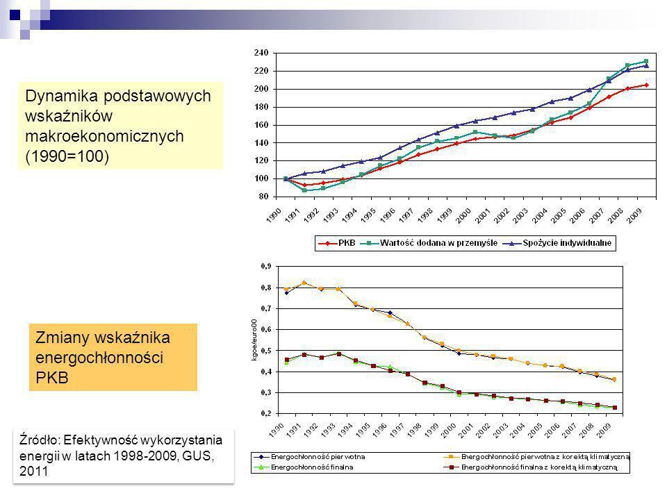 Dynamika podstawowych wskaźników makroekonomicznych (1990=100) Zmiany wskaźnika energochłonności PKB Źródło: Efektywność wykorzystania energii w latac
