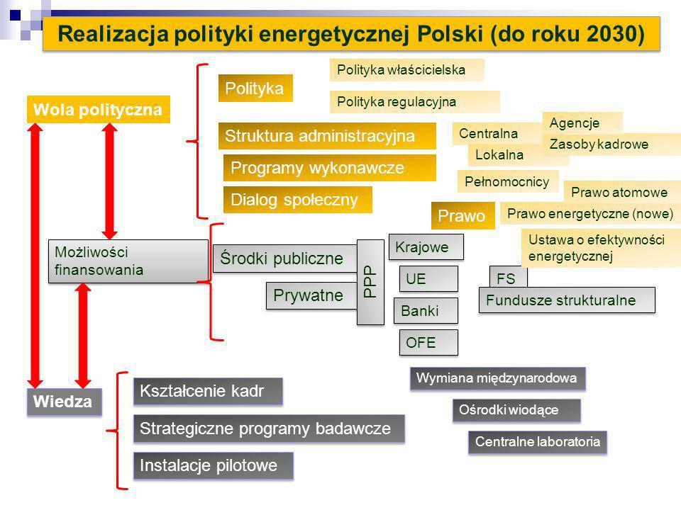 Realizacja polityki energetycznej Polski (do roku 2030) Wola polityczna Wiedza Możliwości finansowania Środki publiczne Krajowe UE Prywatne Polityka w