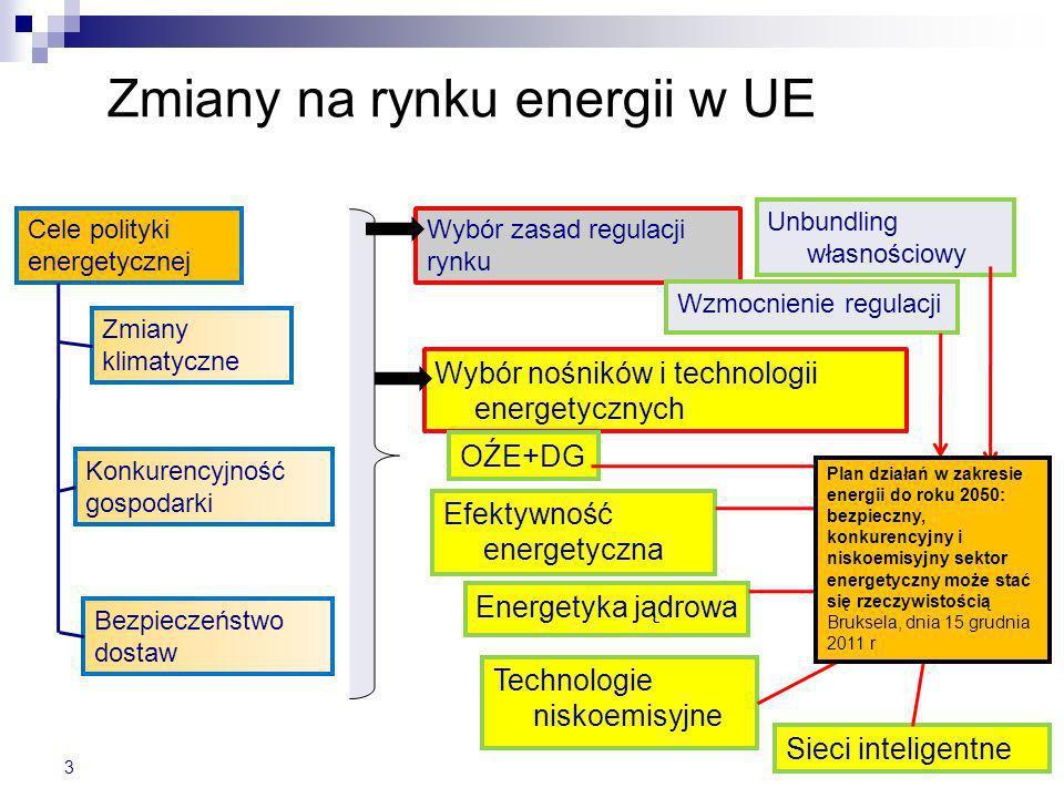 Zmiany na rynku energii w UE Wybór nośników i technologii energetycznych 3 Cele polityki energetycznej Bezpieczeństwo dostaw Zmiany klimatyczne Konkur