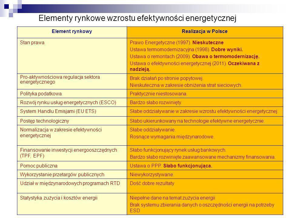 Krajowa Agencja Poszanowania Energii S.A. Elementy rynkowe wzrostu efektywności energetycznej Element rynkowyRealizacja w Polsce Stan prawaPrawo Energ