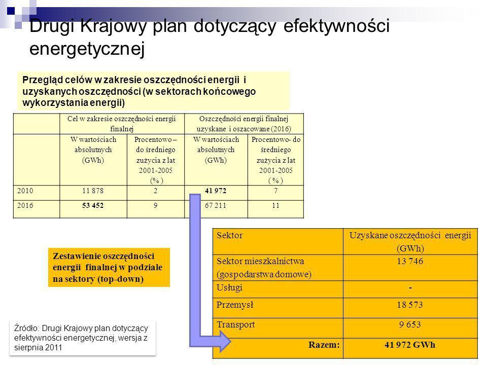 Drugi Krajowy plan dotyczący efektywności energetycznej Przegląd celów w zakresie oszczędności energii i uzyskanych oszczędności (w sektorach końcoweg