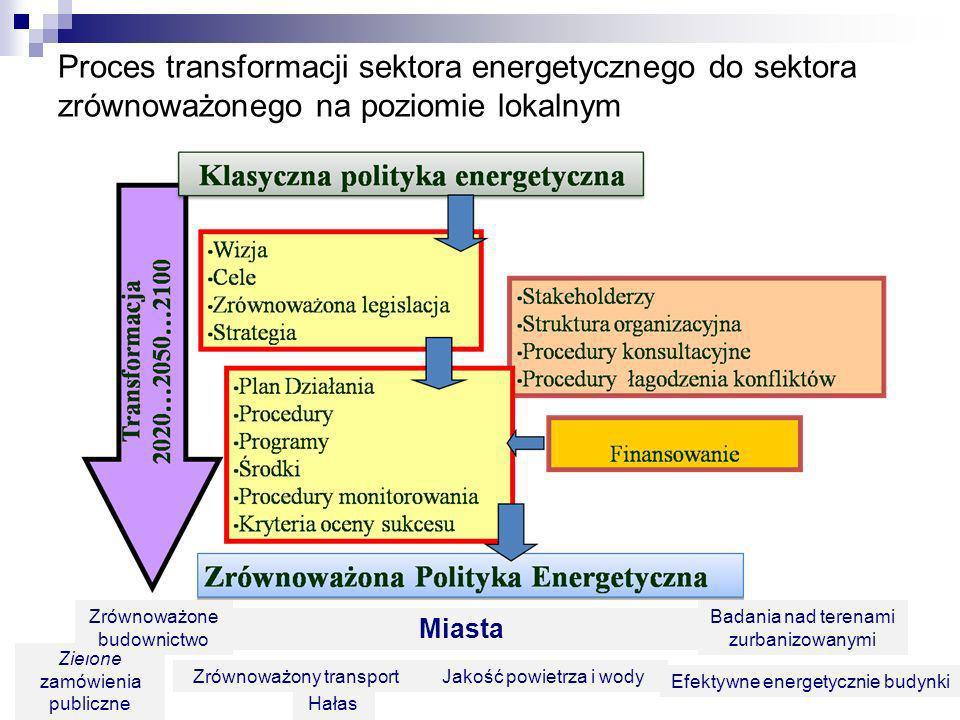 Proces transformacji sektora energetycznego do sektora zrównoważonego na poziomie lokalnym Miasta Zrównoważony transportJakość powietrza i wody Badani