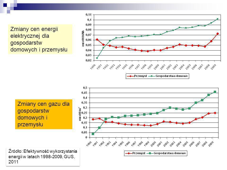 Zmiany cen energii elektrycznej dla gospodarstw domowych i przemysłu Zmiany cen gazu dla gospodarstw domowych i przemysłu Źródło: Efektywność wykorzys