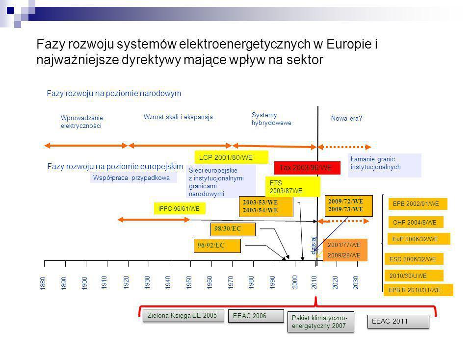 188018901900 1910192019301940195019601970198019902010 2000 20202030 dzisiaj Wprowadzanie elektryczności Wzrost skali i ekspansja Systemy hybrydowewe N
