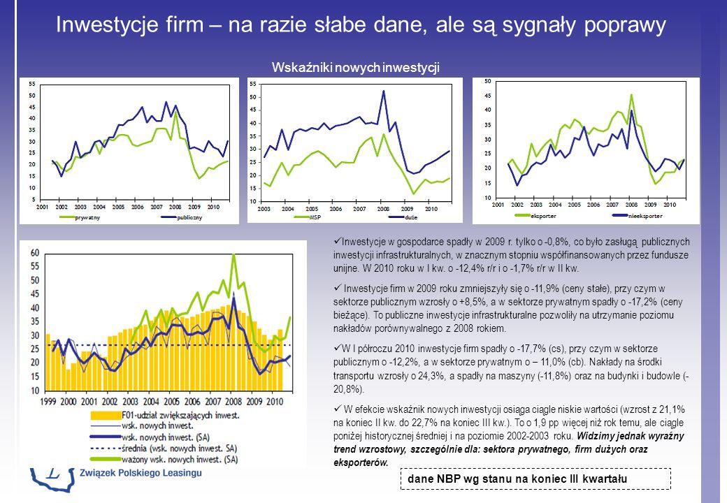 Inwestycje firm – na razie słabe dane, ale są sygnały poprawy Wskaźniki nowych inwestycji dane NBP wg stanu na koniec III kwartału Inwestycje w gospodarce spadły w 2009 r.