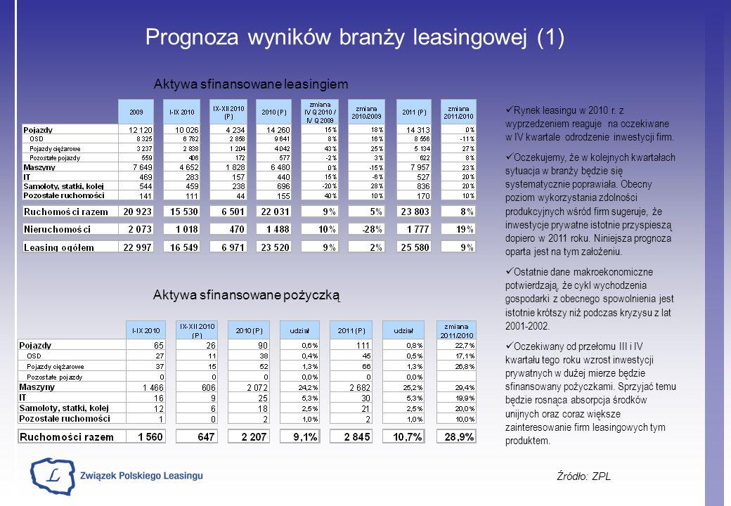 Prognoza wyników branży leasingowej (1) Źródło: ZPL Rynek leasingu w 2010 r.
