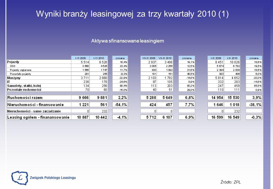Wyniki branży leasingowej za trzy kwartały 2010 (1) Źródło: ZPL Aktywa sfinansowane leasingiem
