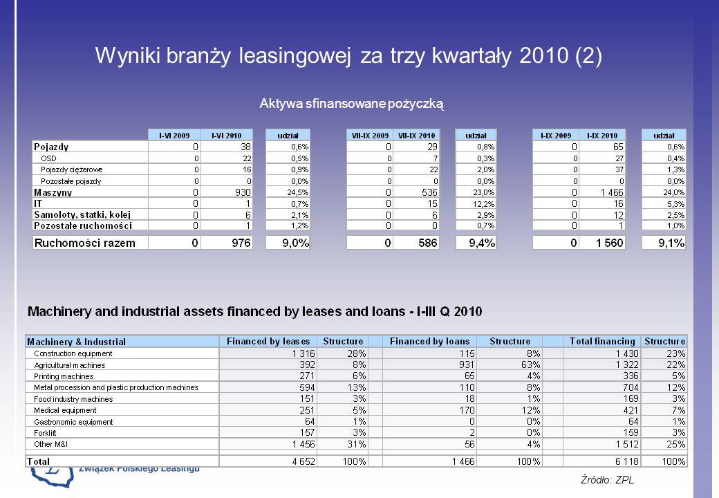 Wyniki branży leasingowej za trzy kwartały 2010 (2) Źródło: ZPL Aktywa sfinansowane pożyczką
