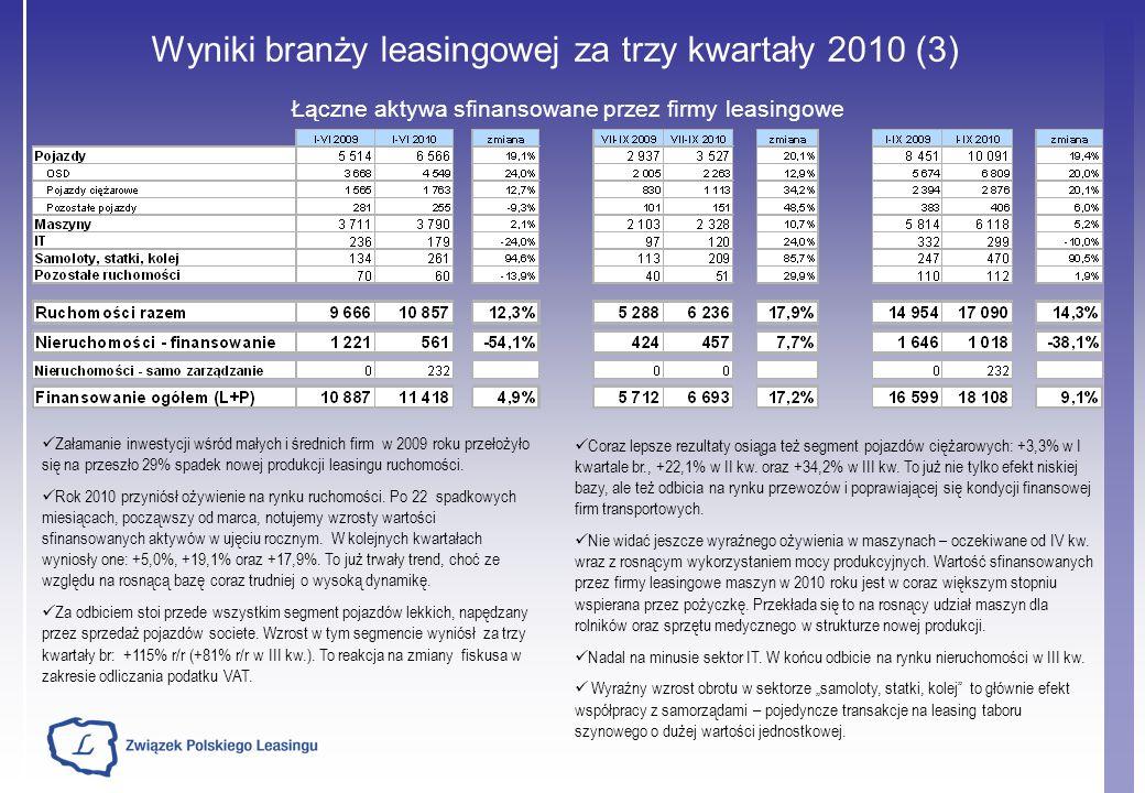 Wyniki branży leasingowej za trzy kwartały 2010 (3) Łączne aktywa sfinansowane przez firmy leasingowe Coraz lepsze rezultaty osiąga też segment pojazdów ciężarowych: +3,3% w I kwartale br., +22,1% w II kw.