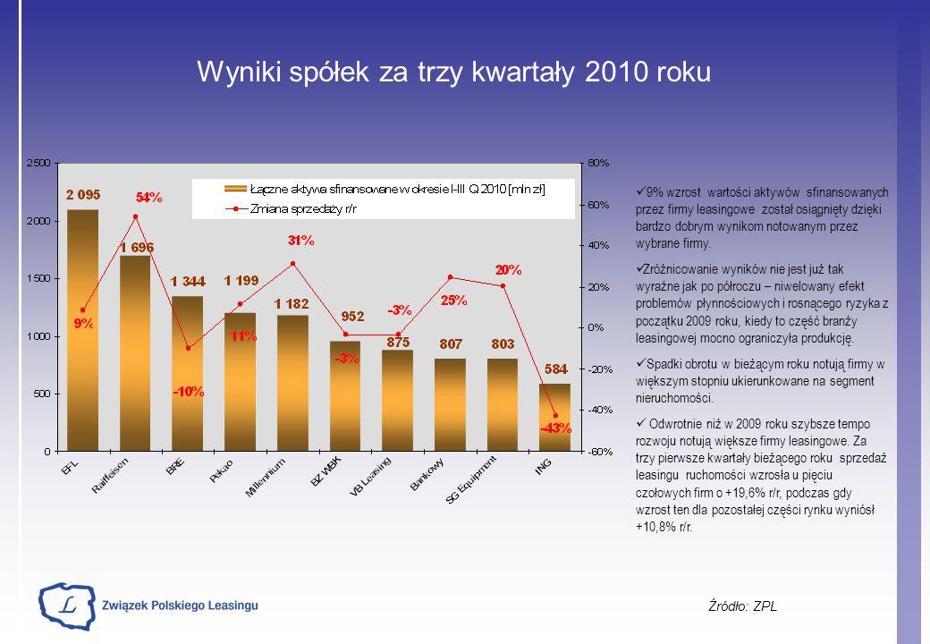 Wyniki spółek za trzy kwartały 2010 roku Źródło: ZPL 9% wzrost wartości aktywów sfinansowanych przez firmy leasingowe został osiągnięty dzięki bardzo dobrym wynikom notowanym przez wybrane firmy.