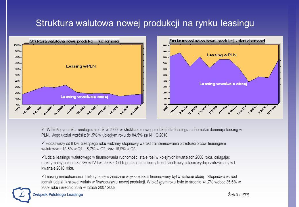 Struktura walutowa nowej produkcji na rynku leasingu Źródło: ZPL W bieżącym roku, analogicznie jak w 2009, w strukturze nowej produkcji dla leasingu ruchomości dominuje leasing w PLN.