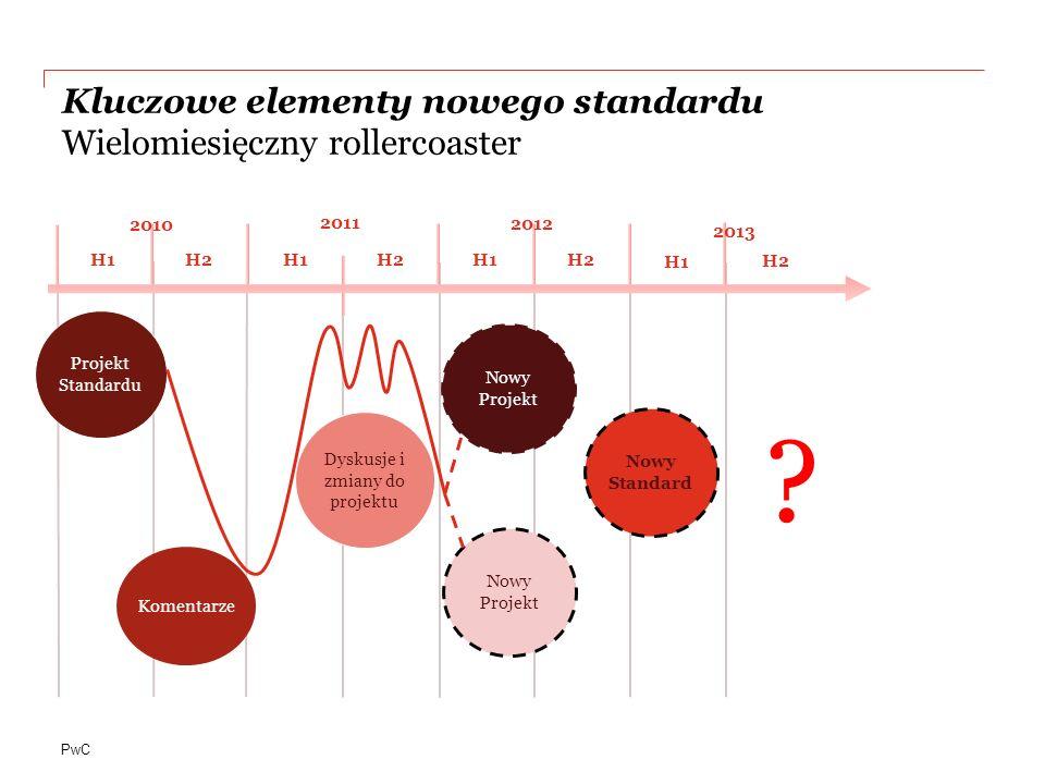PwC Kluczowe elementy nowego standardu Wielomiesięczny rollercoaster Komentarze H1 2010 2011 H2H1H2H1H2 H1 Projekt Standardu Dyskusje i zmiany do proj