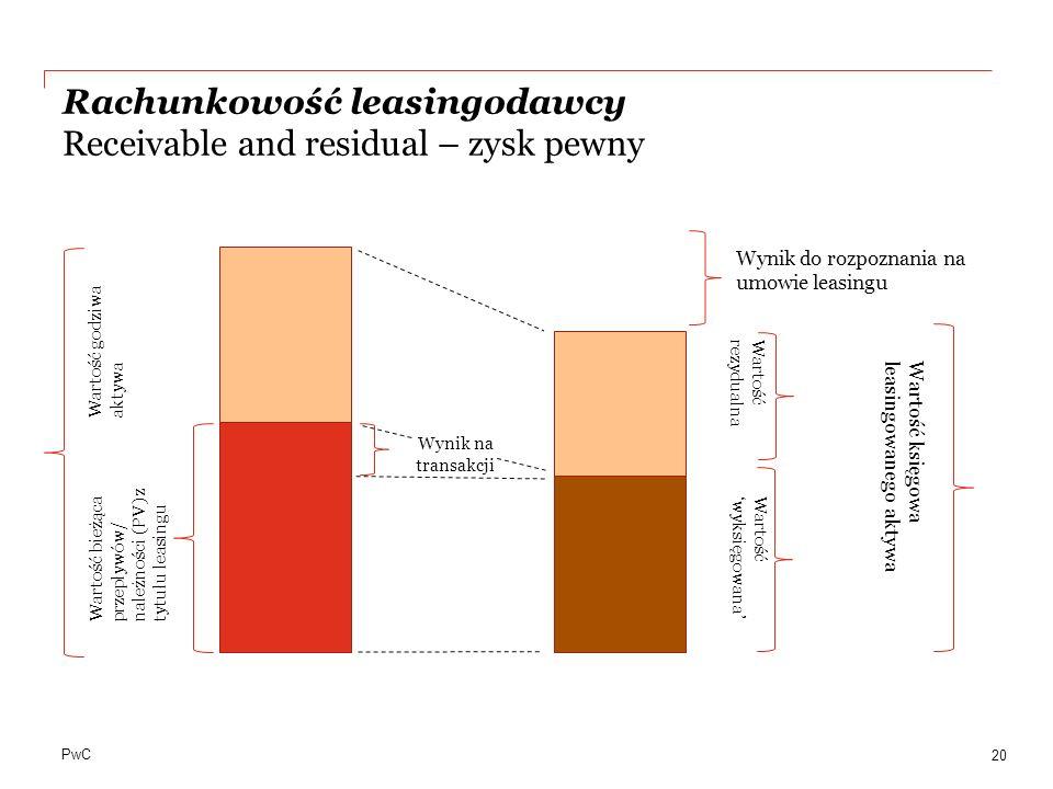 PwC Rachunkowość leasingodawcy Receivable and residual – zysk pewny 20 Wartość godziwa aktywa Wartość bieżąca przepływów/ należności (PV) z tytułu lea
