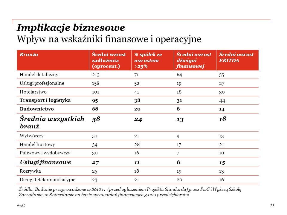 PwC Implikacje biznesowe Wpływ na wskaźniki finansowe i operacyjne 23 BranżaŚredni wzrost zadłużenia (oprocent.) % spółek ze wzrostem >25% Średni wzro