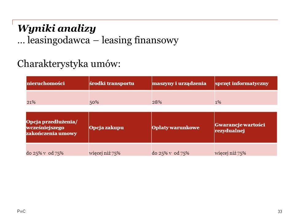 PwC Wyniki analizy … leasingodawca – leasing finansowy Charakterystyka umów: 33 nieruchomościśrodki transportumaszyny i urządzeniasprzęt informatyczny