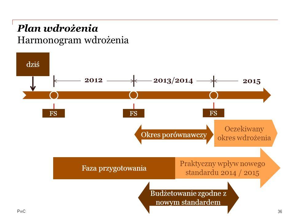 PwC Plan wdrożenia Harmonogram wdrożenia 36 2015 2012 2013/2014 Oczekiwany okres wdrożenia Okres porównawczy Praktyczny wpływ nowego standardu 2014 /