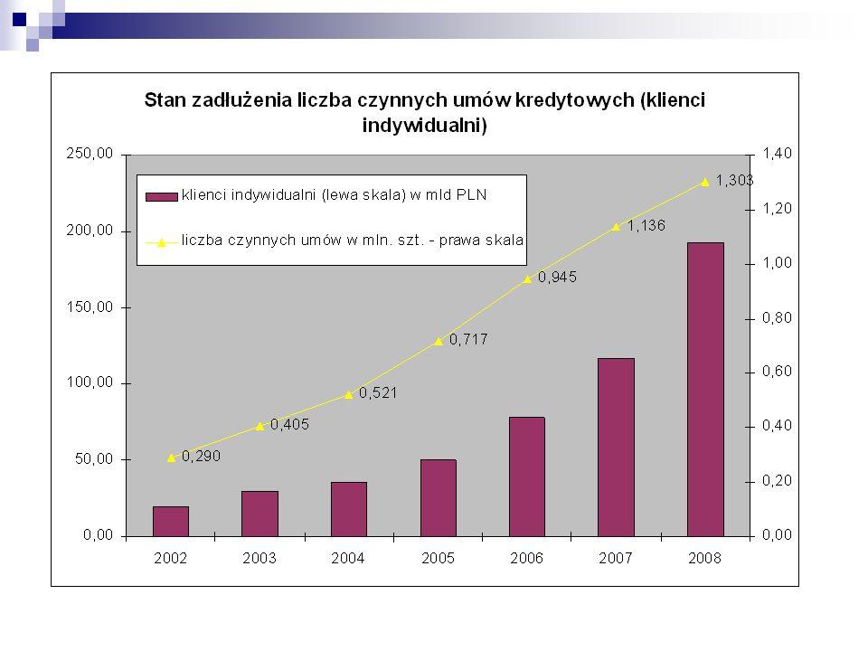 Kredyty mieszkaniowe dla klientów indywidualnych, wyniki sektora bankowego za okres styczeń - grudzień 2008 roku Na koniec grudnia 2008 r.