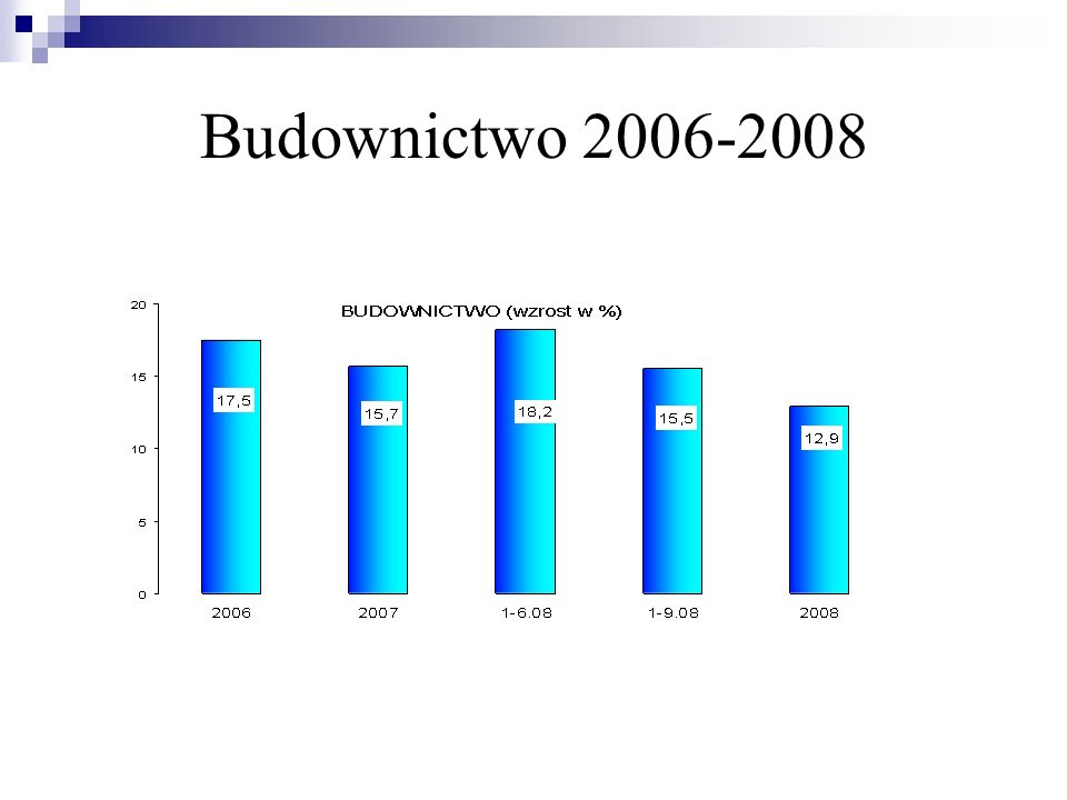 Budownictwo 2006-2008