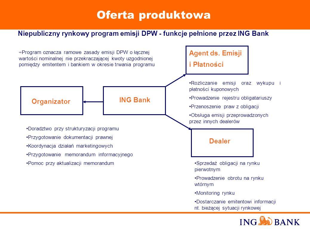 11 ING Bank posiada doświadczenie w oferowaniu następujących rodzajów DPW: obligacje zero-kuponowe oraz kuponowe* weksle bankowe papiery wartościowe (