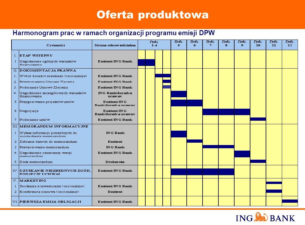 12 Oferta produktowa Niepubliczny rynkowy program emisji DPW - funkcje pełnione przez ING Bank Organizator ING Bank Agent ds. Emisji i Płatności Deale