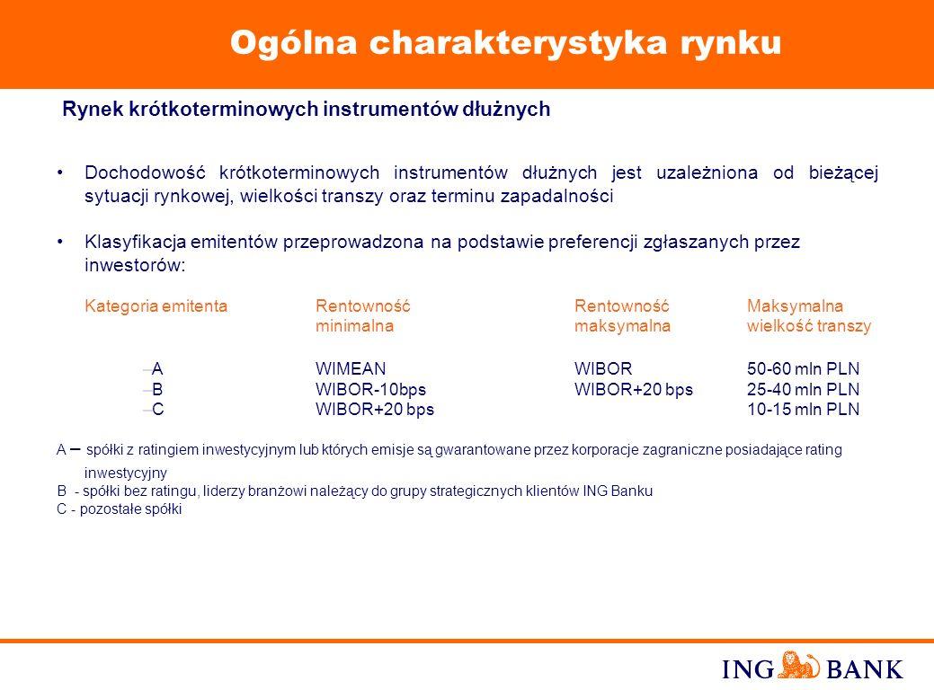 17 Polska 02/01 Organizator, Agent, Dealer PLN 250 million Makro Cash and Carry Polska S.A.