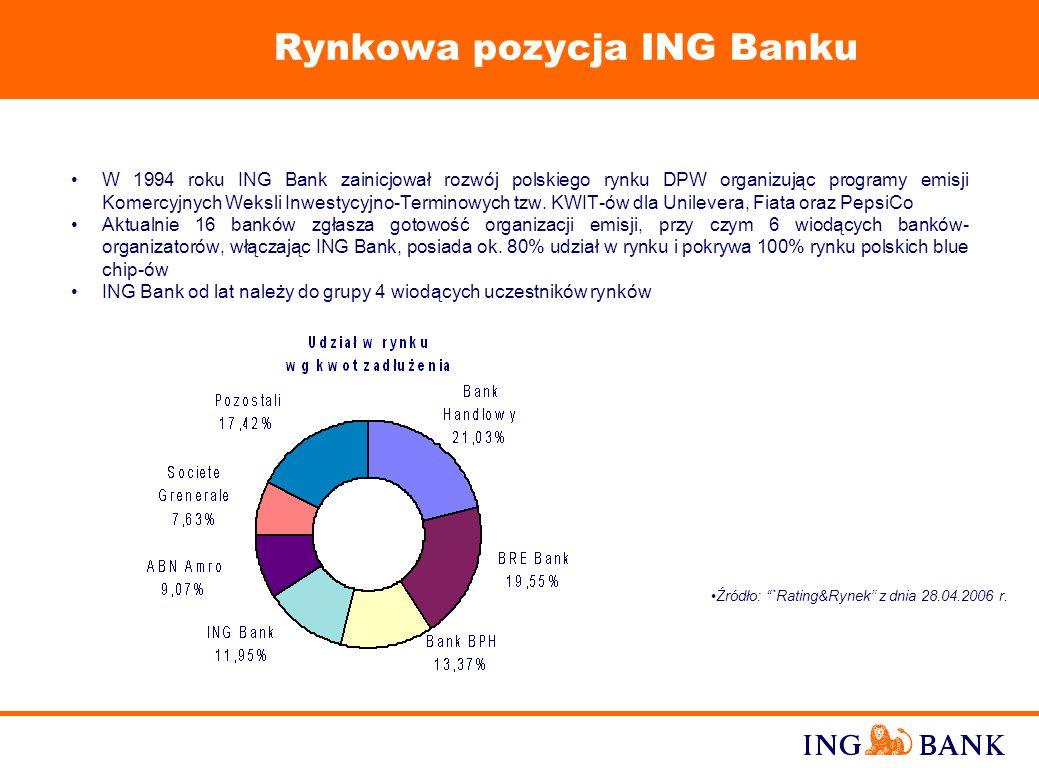 9 Rynkowa pozycja ING Banku W 1994 roku ING Bank zainicjował rozwój polskiego rynku DPW organizując programy emisji Komercyjnych Weksli Inwestycyjno-Terminowych tzw.