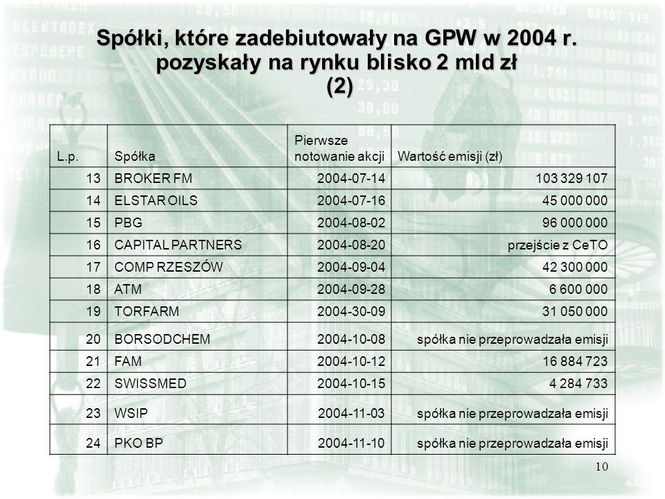 10 Spółki, które zadebiutowały na GPW w 2004 r. pozyskały na rynku blisko 2 mld zł (2) L.p.Spółka Pierwsze notowanie akcjiWartość emisji (zł) 13BROKER