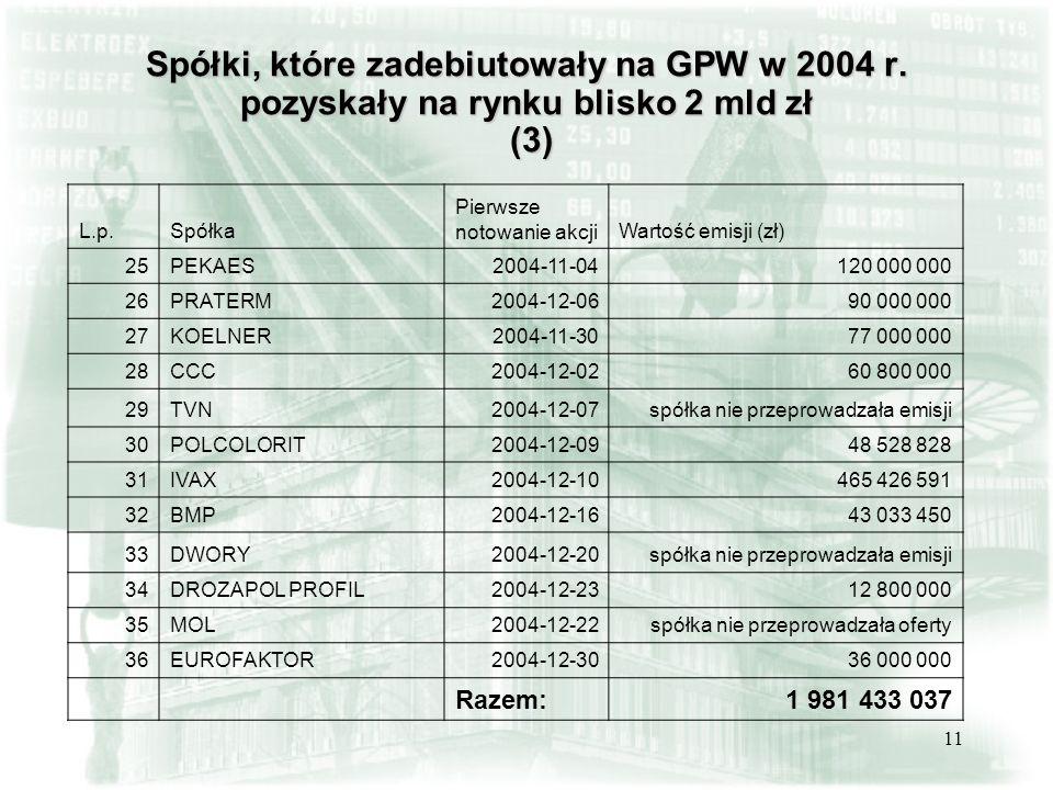 11 Spółki, które zadebiutowały na GPW w 2004 r. pozyskały na rynku blisko 2 mld zł (3) L.p.Spółka Pierwsze notowanie akcjiWartość emisji (zł) 25PEKAES