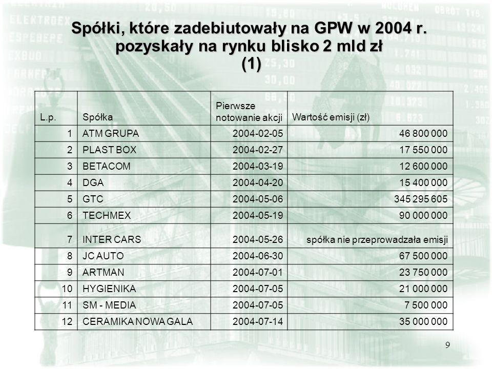 9 Spółki, które zadebiutowały na GPW w 2004 r. pozyskały na rynku blisko 2 mld zł (1) L.p.Spółka Pierwsze notowanie akcjiWartość emisji (zł) 1ATM GRUP