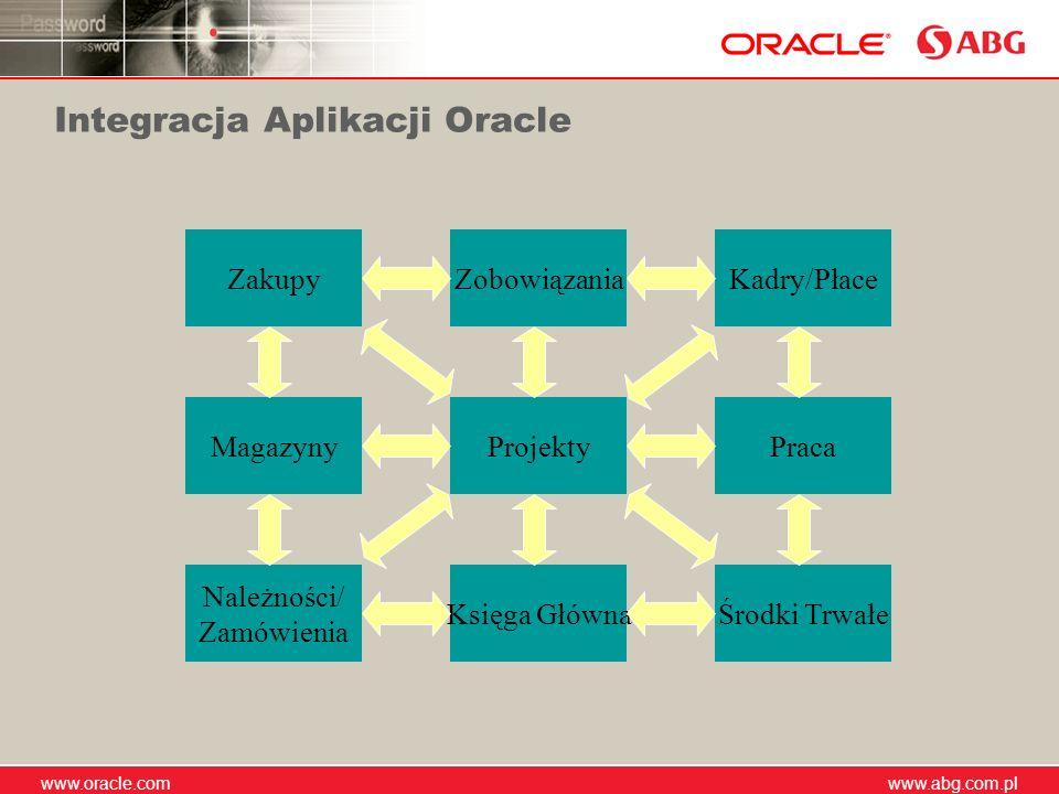 www.abg.com.pl www.oracle.com www.abg.com.pl Integracja Aplikacji Oracle ProjektyMagazyny Księga Główna Praca ZakupyKadry/Płace Środki Trwałe Należnoś