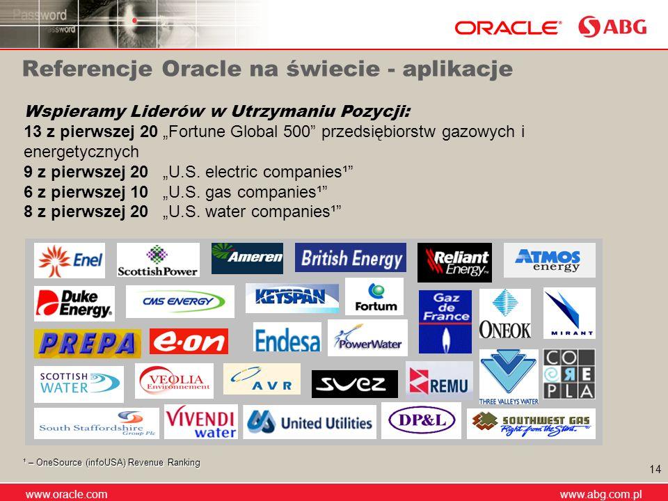 www.abg.com.pl www.oracle.com www.abg.com.pl 14 Referencje Oracle na świecie - aplikacje Wspieramy Liderów w Utrzymaniu Pozycji: 13 z pierwszej 20 For