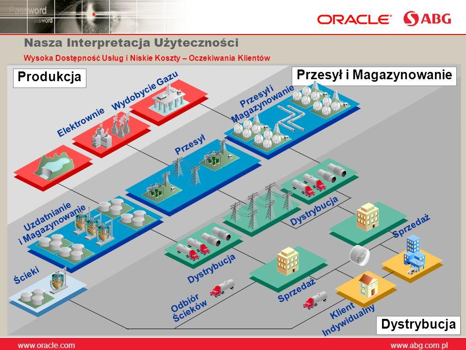 www.abg.com.pl www.oracle.com www.abg.com.pl 9 Produkcja Przesył i Magazynowanie Dystrybucja Elektrownie Wydobycie Gazu Uzdatnianie i Magazynowanie Dy
