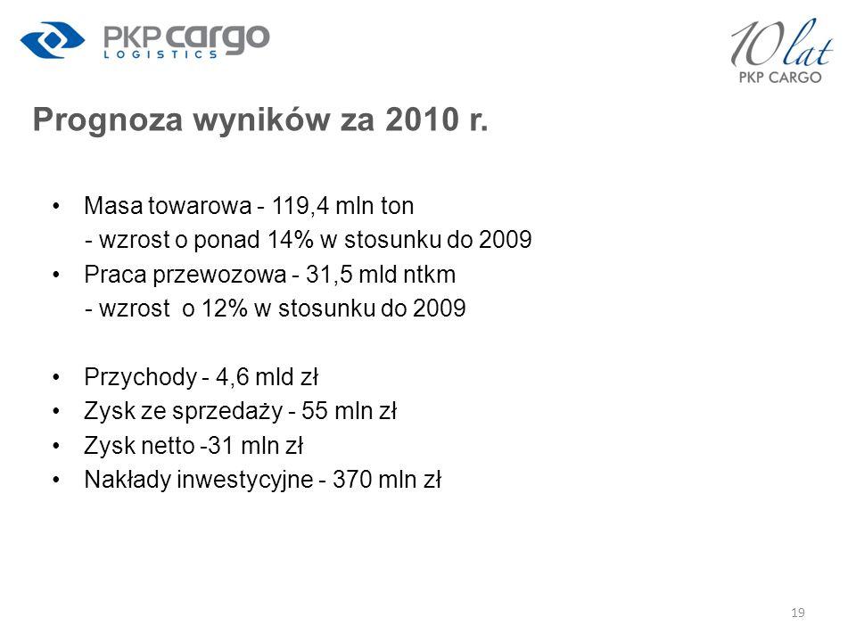 Prognoza wyników za 2010 r. Masa towarowa - 119,4 mln ton - wzrost o ponad 14% w stosunku do 2009 Praca przewozowa - 31,5 mld ntkm - wzrost o 12% w st