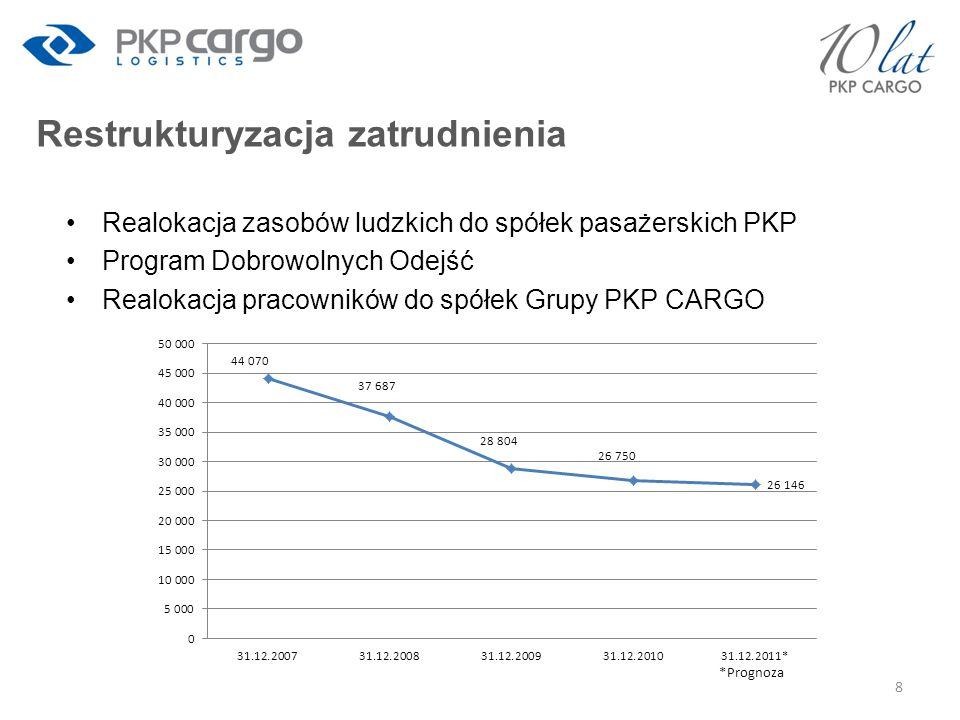 Prognoza wyników za 2010 r.