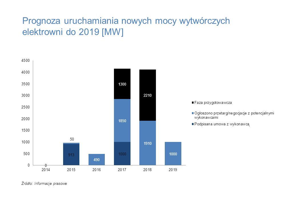 Prognoza uruchamiania nowych mocy wytwórczych elektrowni do 2019 [MW] Źródło: Informacje prasowe