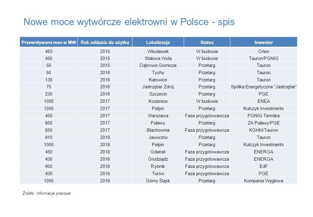 Nowe moce wytwórcze elektrowni w Polsce - spis Źródło: Informacje prasowe Przewidywana moc w MWRok oddania do użytkuLokalizacjaStatusInwestor 4632015W