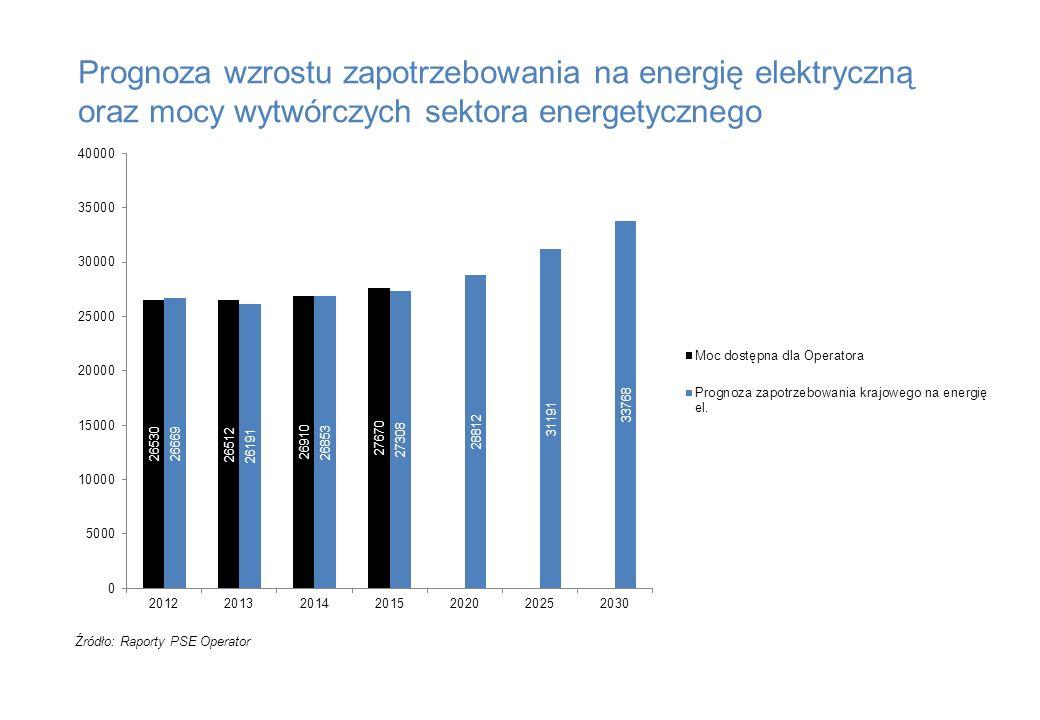 Prognoza wzrostu zapotrzebowania na energię elektryczną oraz mocy wytwórczych sektora energetycznego Źródło: Raporty PSE Operator