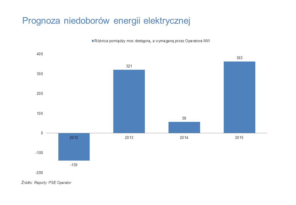 Prognoza niedoborów energii elektrycznej Źródło: Raporty PSE Operator