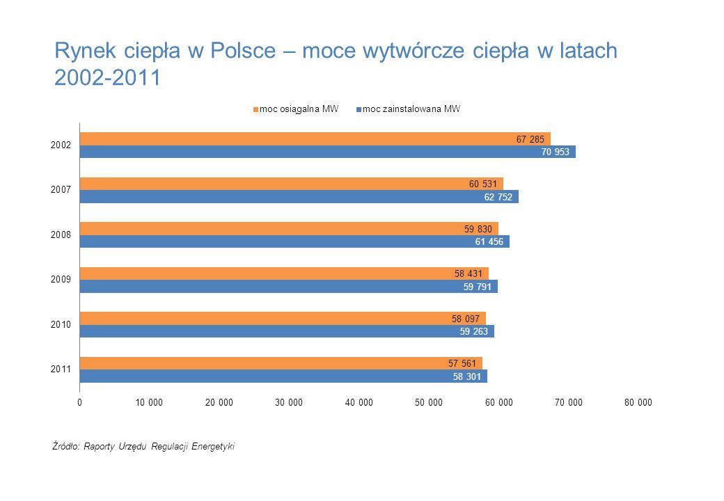 Rynek ciepła w Polsce – moce wytwórcze ciepła w latach 2002-2011 Źródło: Raporty Urzędu Regulacji Energetyki
