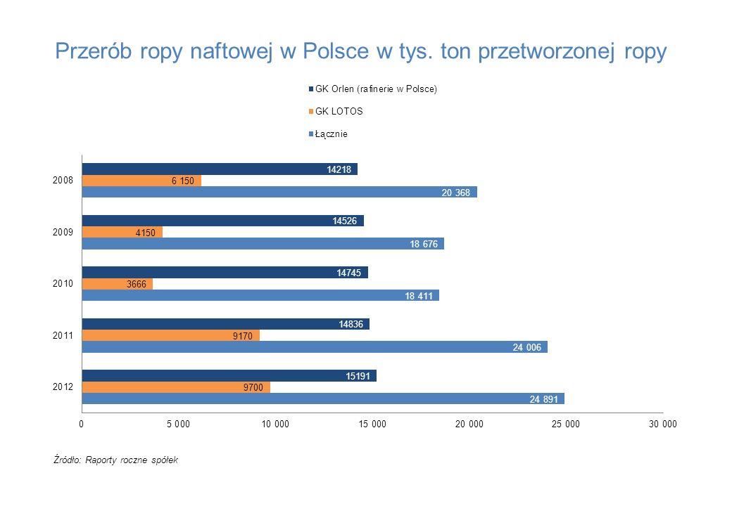 Przerób ropy naftowej w Polsce w tys. ton przetworzonej ropy Źródło: Raporty roczne spółek