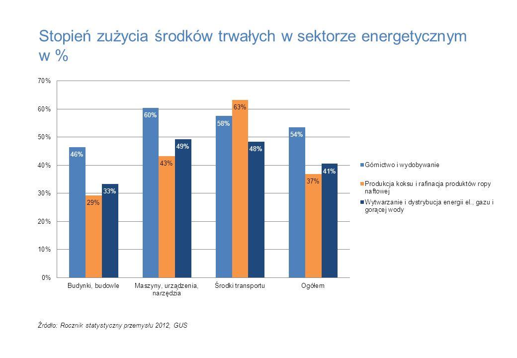 Stopień zużycia środków trwałych w sektorze energetycznym w % Źródło: Rocznik statystyczny przemysłu 2012, GUS