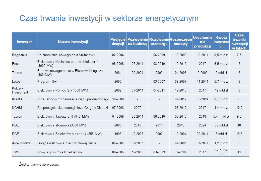 Czas trwania inwestycji w sektorze energetycznym Źródło: Informacje prasowe InwestorNazwa inwestycji Podjęcie decyzji Pozwolenie na budowę Rozpisanie