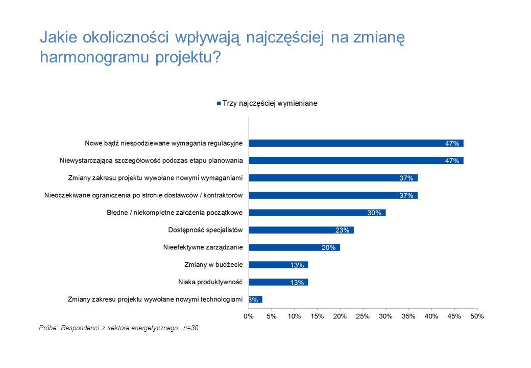 Jakie okoliczności wpływają najczęściej na zmianę harmonogramu projektu? Próba: Respondenci z sektora energetycznego, n=30