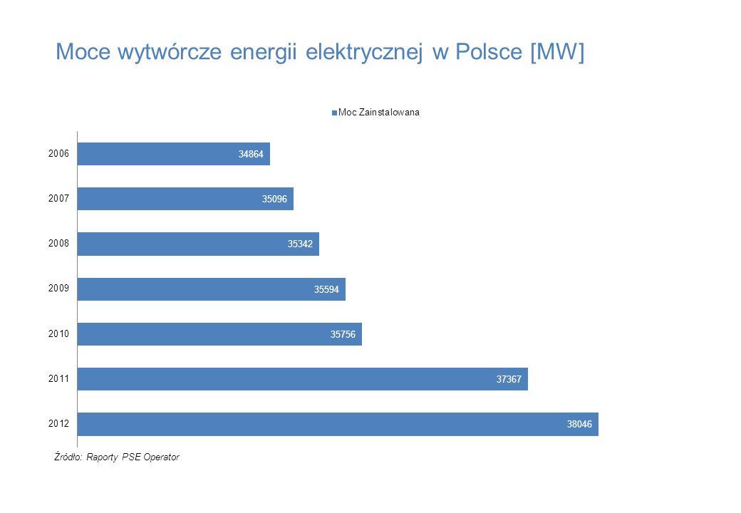 Moce wytwórcze energii elektrycznej w Polsce [MW] Źródło: Raporty PSE Operator