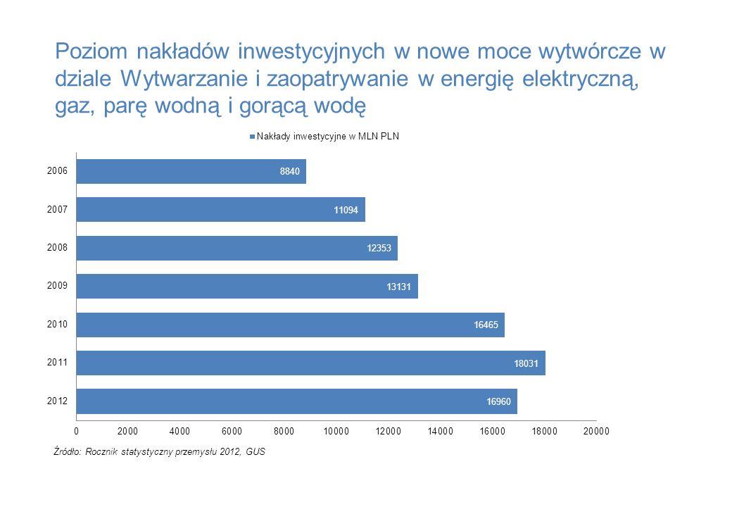 Poziom nakładów inwestycyjnych w nowe moce wytwórcze w dziale Wytwarzanie i zaopatrywanie w energię elektryczną, gaz, parę wodną i gorącą wodę Źródło: