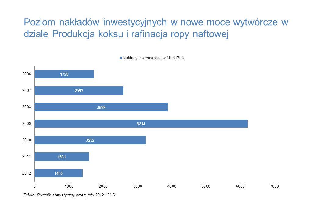 Poziom nakładów inwestycyjnych w nowe moce wytwórcze w dziale Produkcja koksu i rafinacja ropy naftowej Źródło: Rocznik statystyczny przemysłu 2012, G