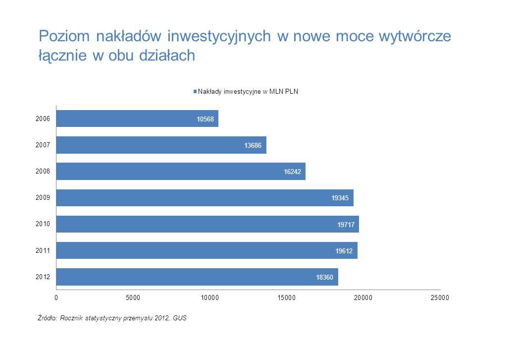 Poziom nakładów inwestycyjnych w nowe moce wytwórcze łącznie w obu działach Źródło: Rocznik statystyczny przemysłu 2012, GUS
