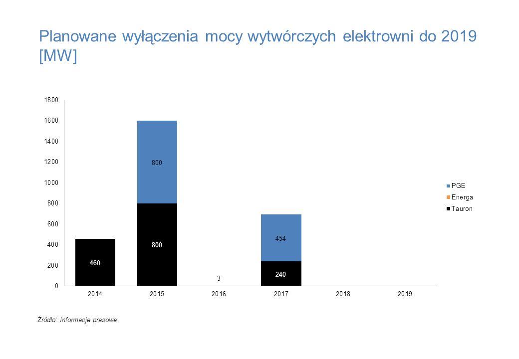 Planowane wyłączenia mocy wytwórczych elektrowni do 2019 [MW] Źródło: Informacje prasowe